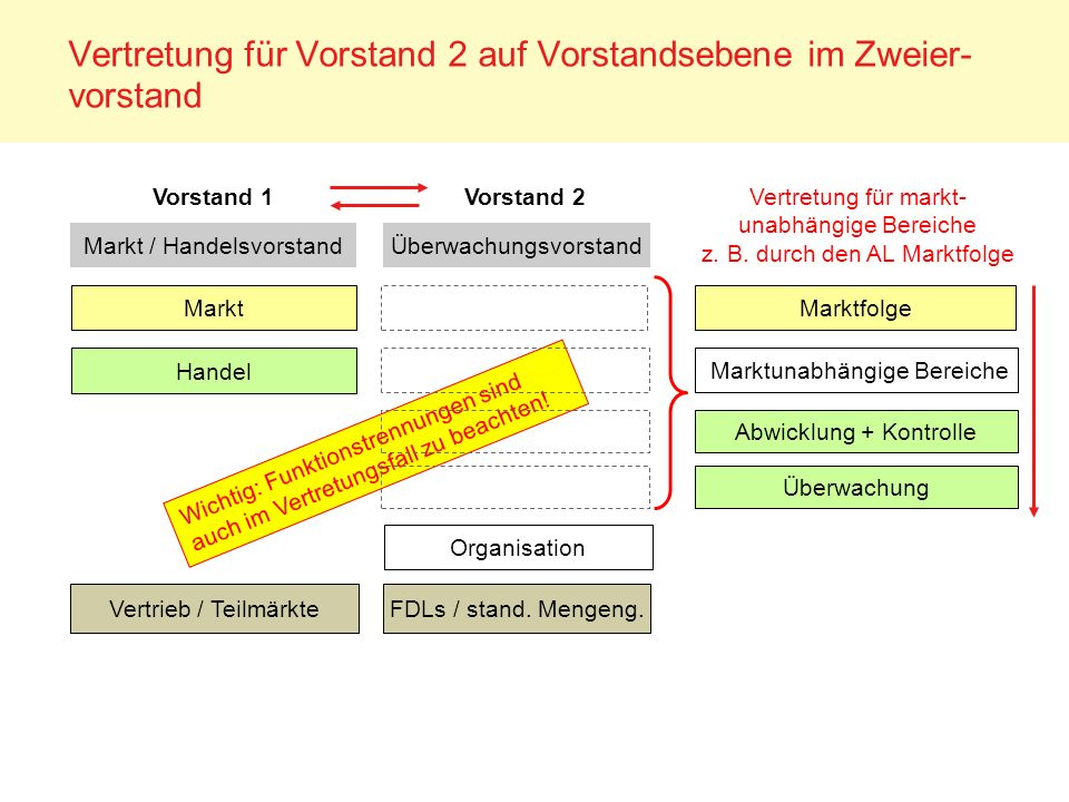 Vertretung für Vorstand 2 auf Vorstandsebene im Zweier-vorstand