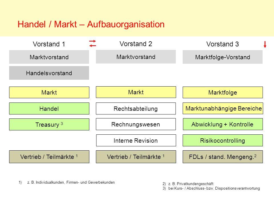 Handel / Markt – Aufbauorganisation