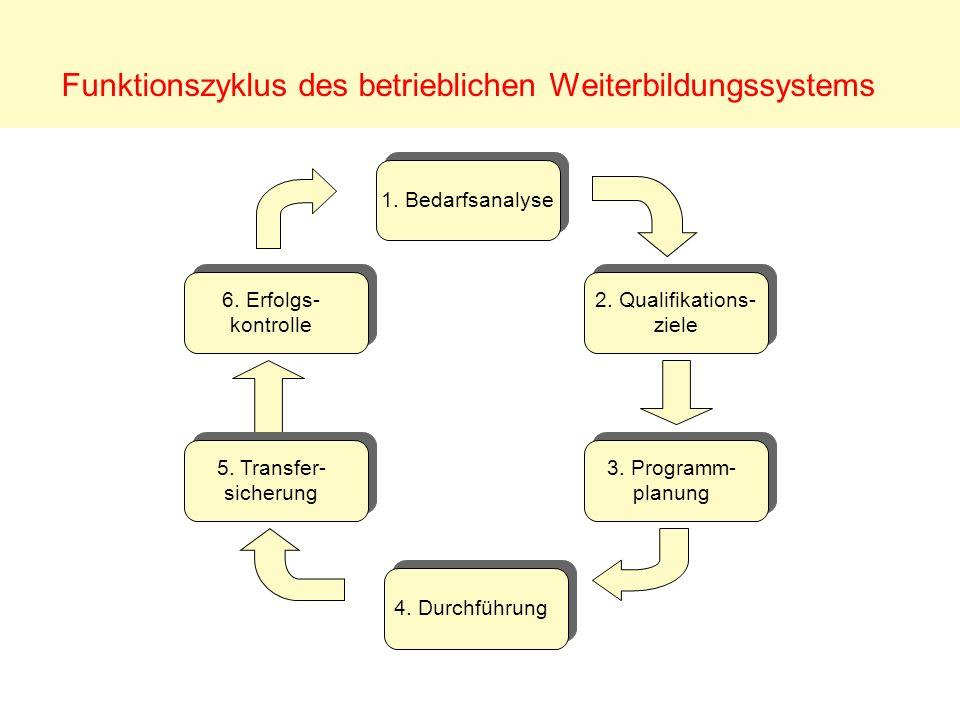 Funktionszyklus des betrieblichen Weiterbildungssystems
