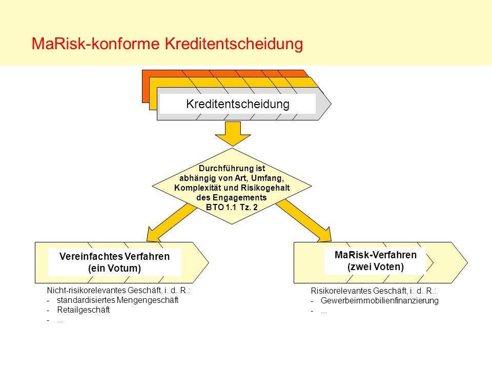 MaRisk-konforme Kreditentscheidung