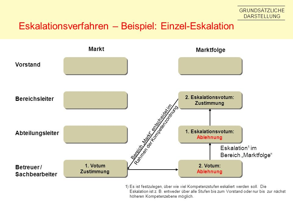 Eskalationsverfahren – Beispiel: Einzel-Eskalation