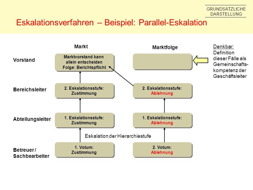 Eskalationsverfahren – Beispiel: Parallel-Eskalation