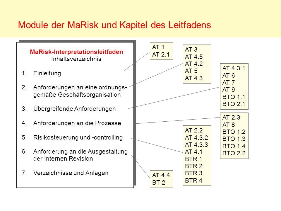 Module der MaRisk und Kapitel des Leitfadens