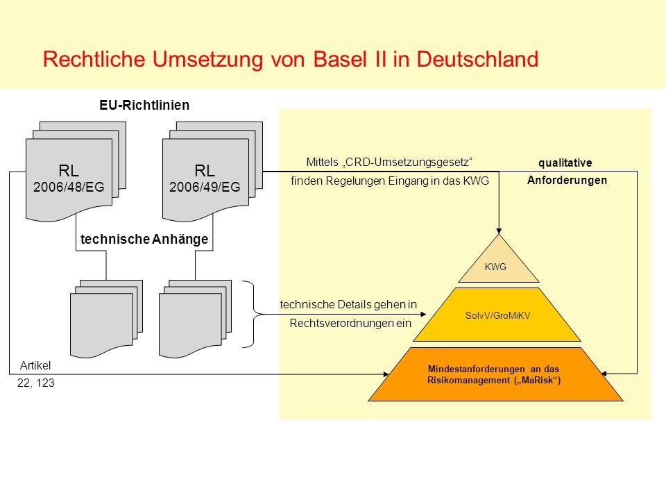 Rechtliche Umsetzung von Basel II in Deutschland