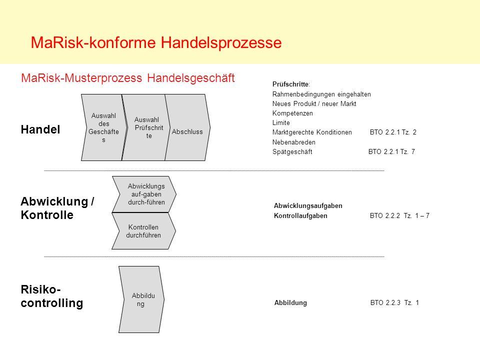 MaRisk-konforme Handelsprozesse