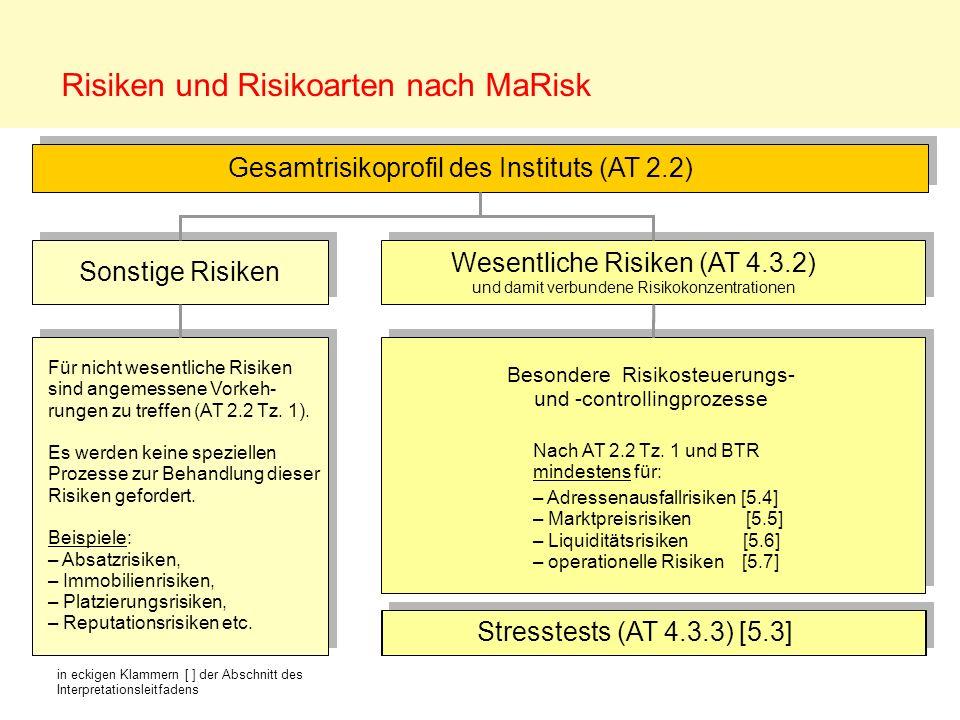 Risiken und Risikoarten nach MaRisk