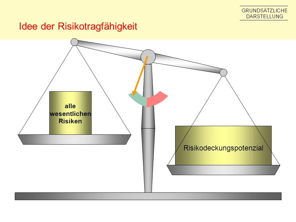 Idee der Risikotragfähigkeit