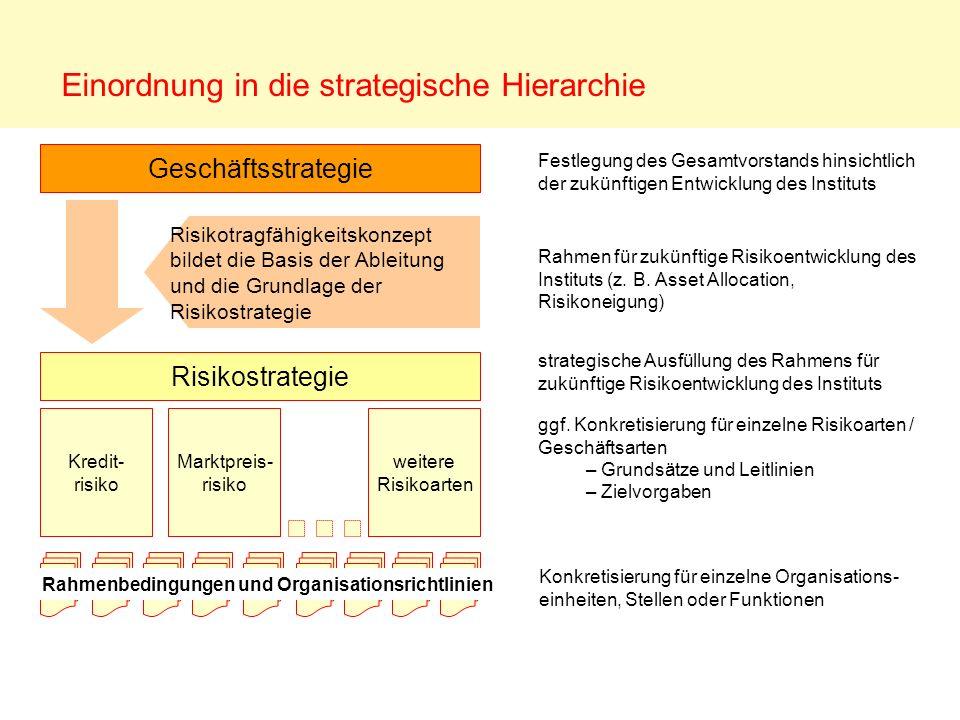 Einordnung in die strategische Hierarchie