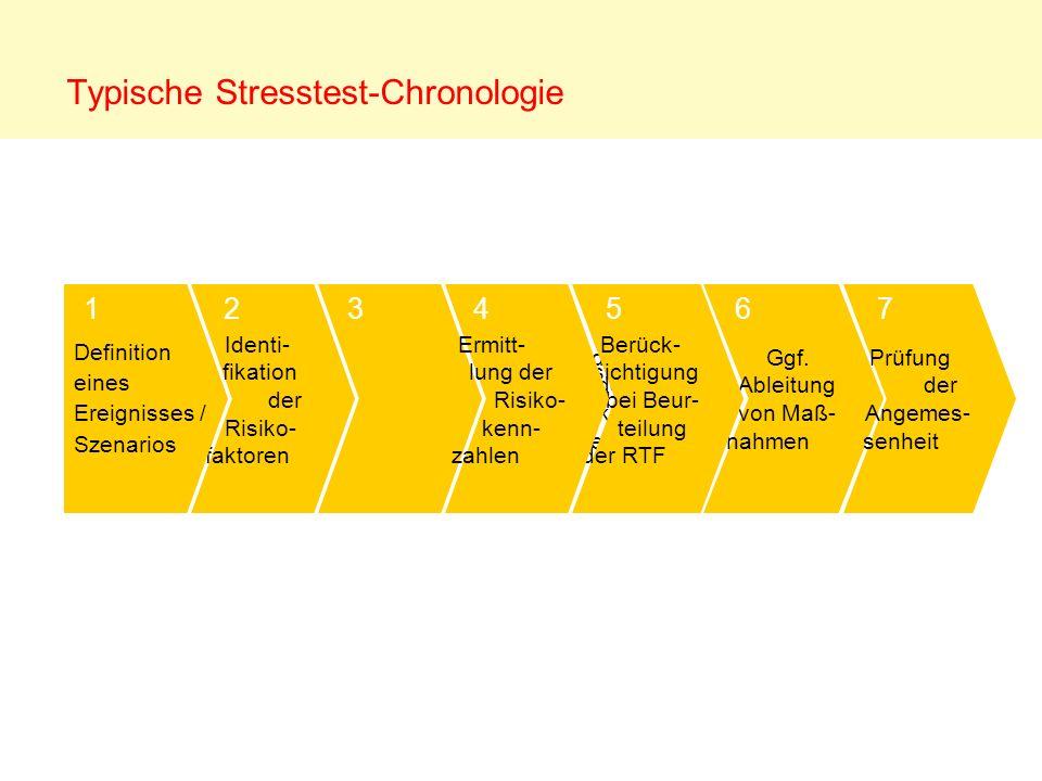 Typische Stresstest-Chronologie