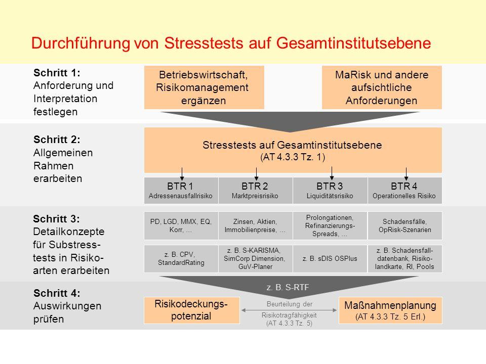 Durchführung von Stresstests auf Gesamtinstitutsebene