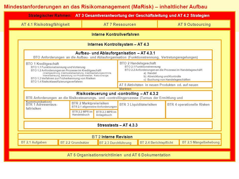 Mindestanforderungen an das Risikomanagement (MaRisk) – inhaltlicher Aufbau