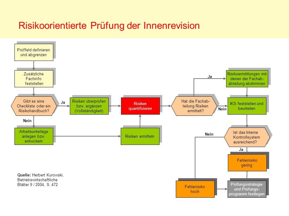 Risikoorientierte Prüfung der Innenrevision