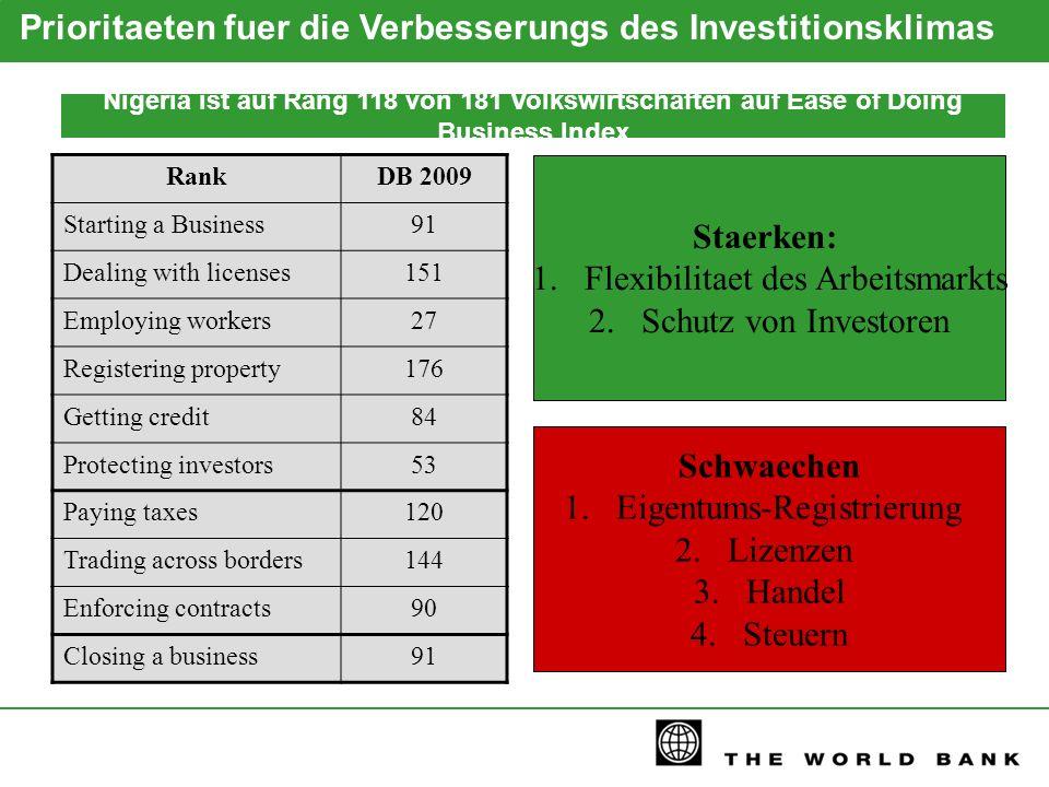 Prioritaeten fuer die Verbesserungs des Investitionsklimas