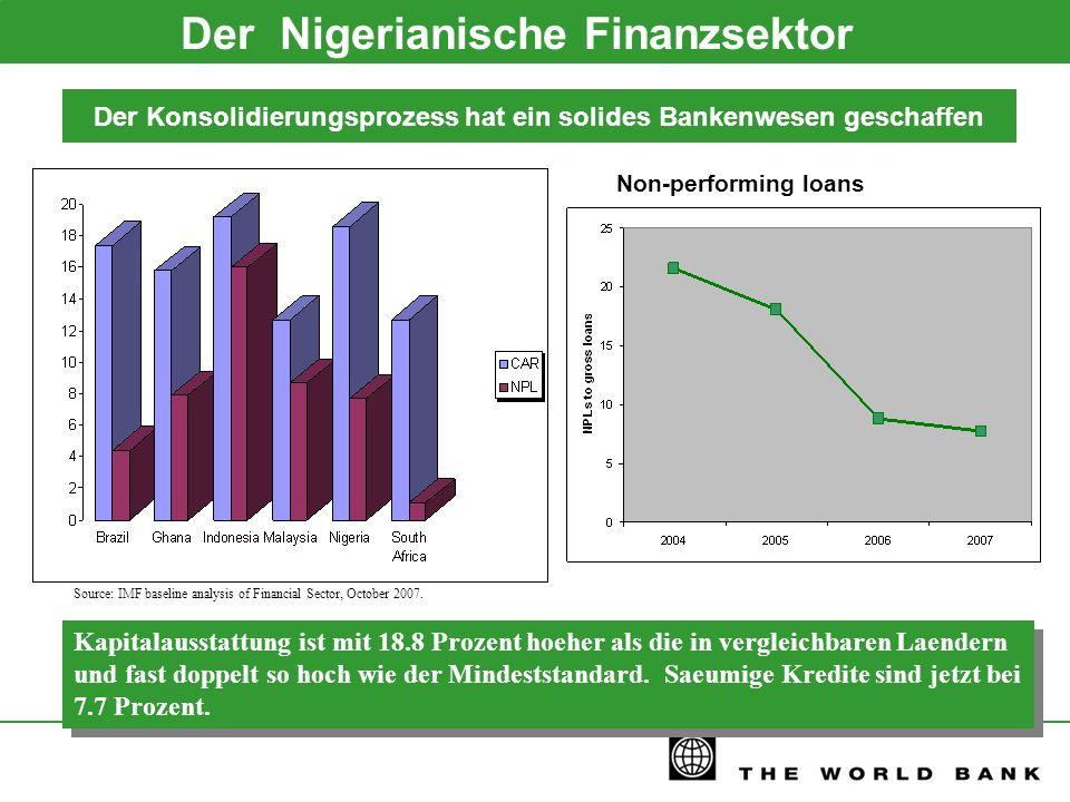 Der Nigerianische Finanzsektor