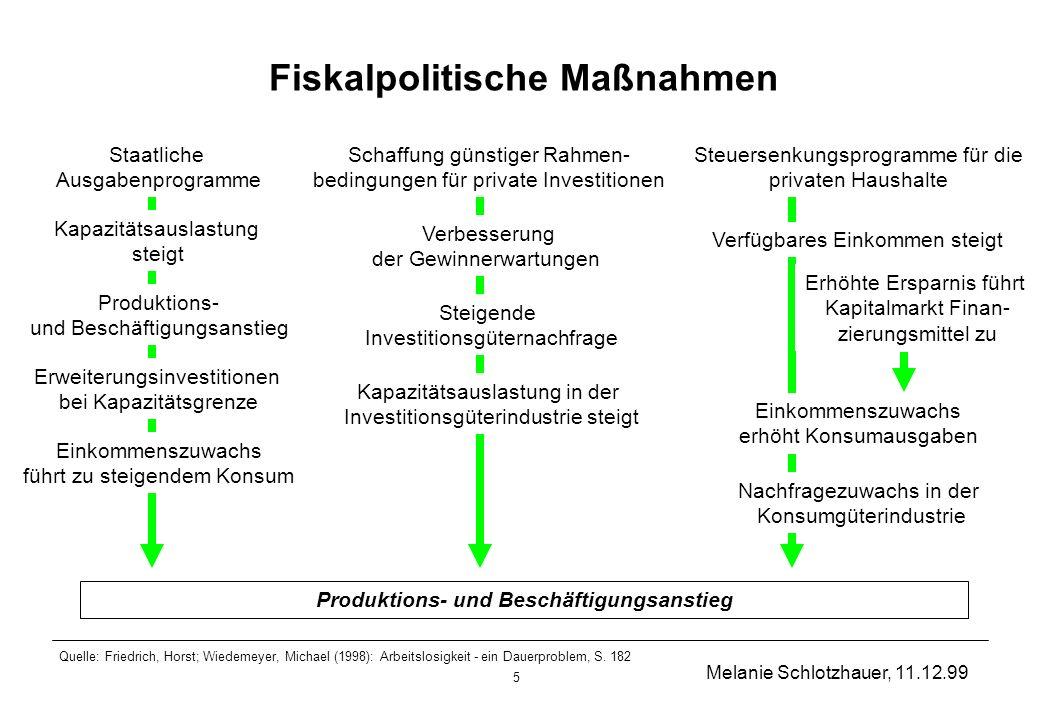 Fiskalpolitische Maßnahmen Produktions- und Beschäftigungsanstieg