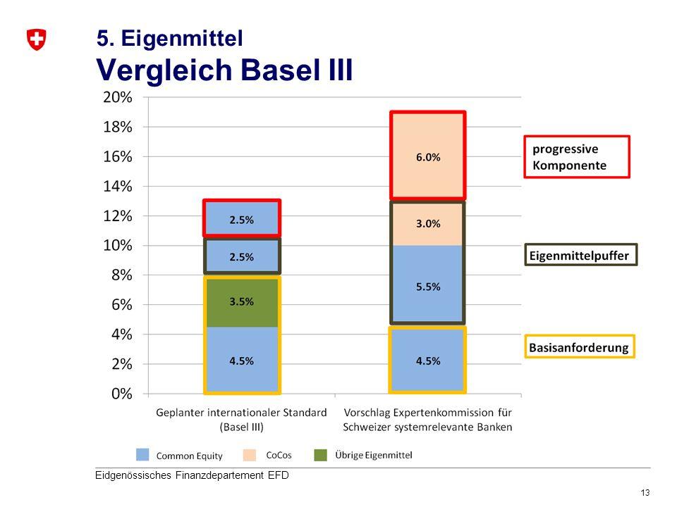 5. Eigenmittel Vergleich Basel III