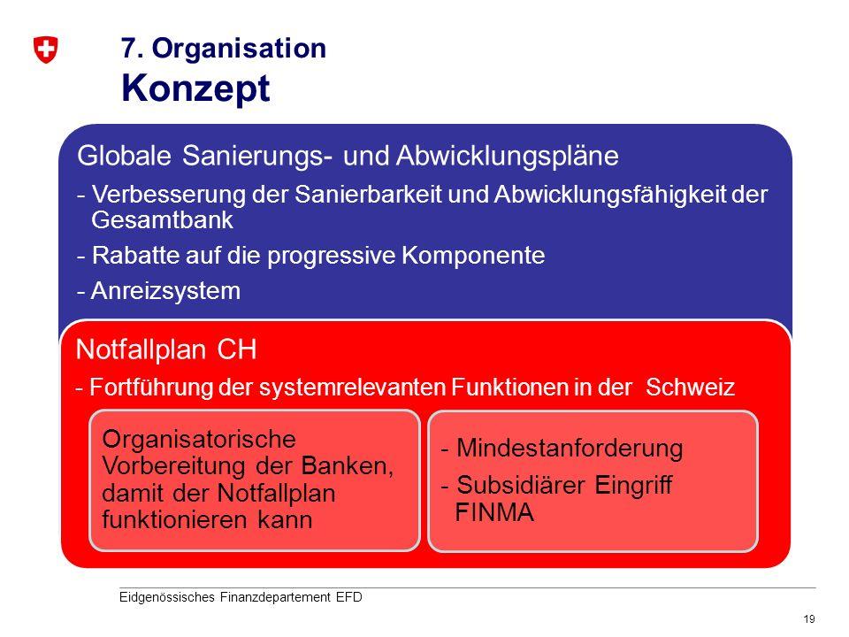 Konzept 7. Organisation Globale Sanierungs- und Abwicklungspläne