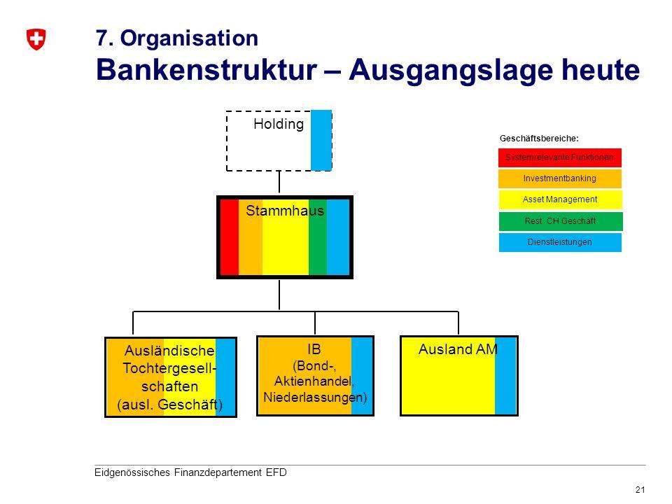 7. Organisation Bankenstruktur – Ausgangslage heute