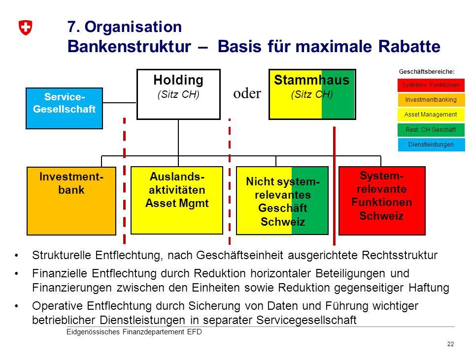 7. Organisation Bankenstruktur – Basis für maximale Rabatte