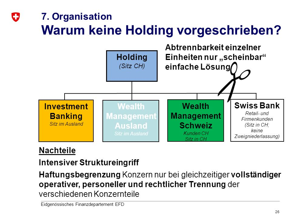 Wealth Management Ausland