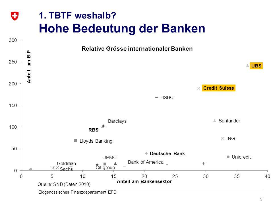 1. TBTF weshalb Hohe Bedeutung der Banken