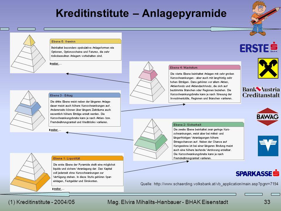 Kreditinstitute – Anlagepyramide
