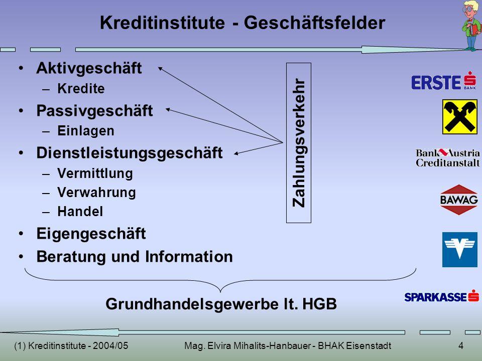 Kreditinstitute - Geschäftsfelder