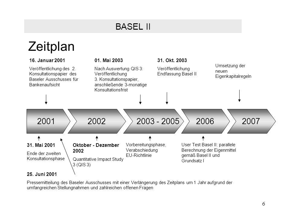 Zeitplan BASEL II 2001 2002 2003 - 2005 2006 2007 16. Januar 2001