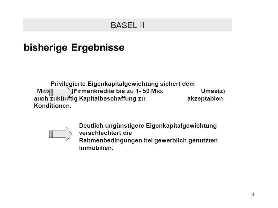 bisherige Ergebnisse BASEL II