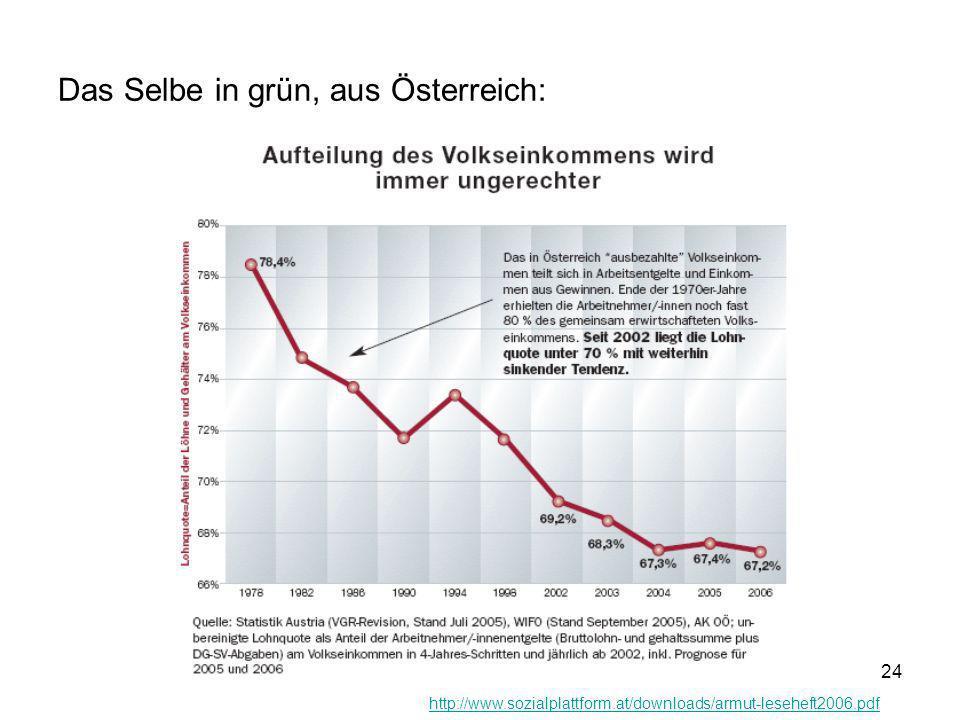 Das Selbe in grün, aus Österreich: