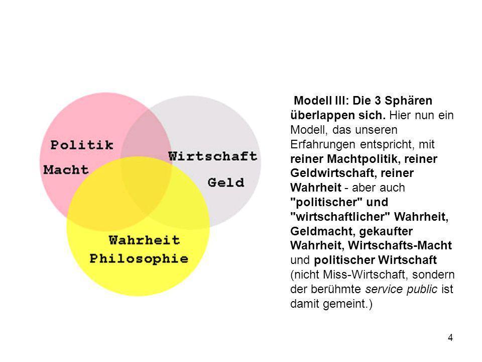 Modell III: Die 3 Sphären überlappen sich