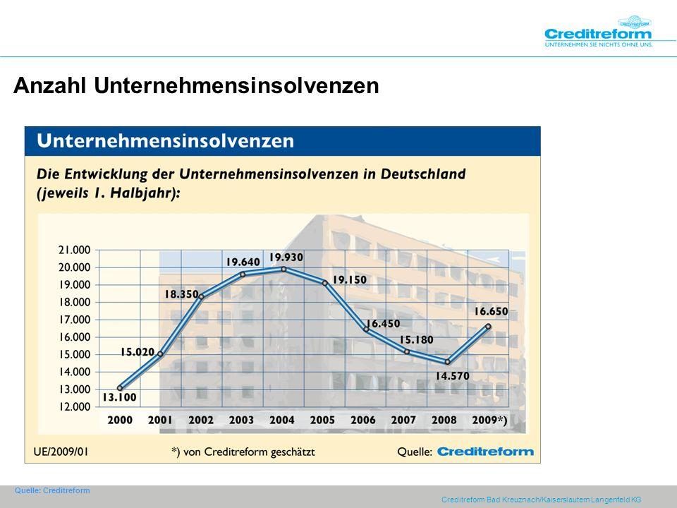 Anzahl Unternehmensinsolvenzen