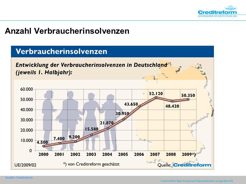 Anzahl Verbraucherinsolvenzen