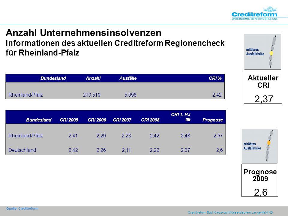 Anzahl Unternehmensinsolvenzen Informationen des aktuellen Creditreform Regionencheck für Rheinland-Pfalz