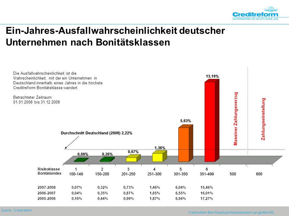 Ein-Jahres-Ausfallwahrscheinlichkeit deutscher Unternehmen nach Bonitätsklassen