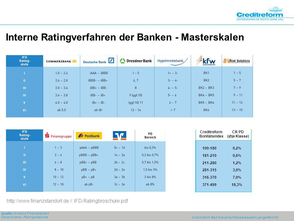 Interne Ratingverfahren der Banken - Masterskalen