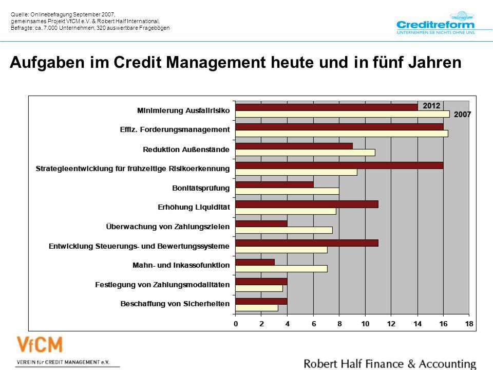 Aufgaben im Credit Management heute und in fünf Jahren