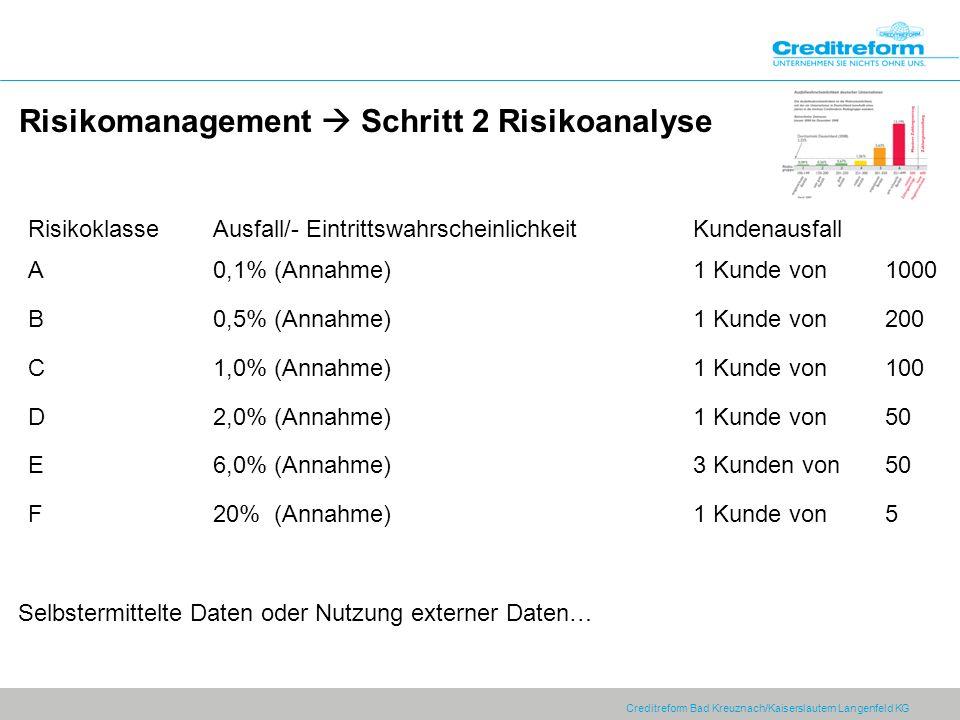 Risikomanagement  Schritt 2 Risikoanalyse