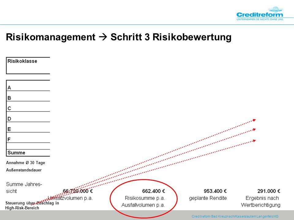 Risikomanagement  Schritt 3 Risikobewertung