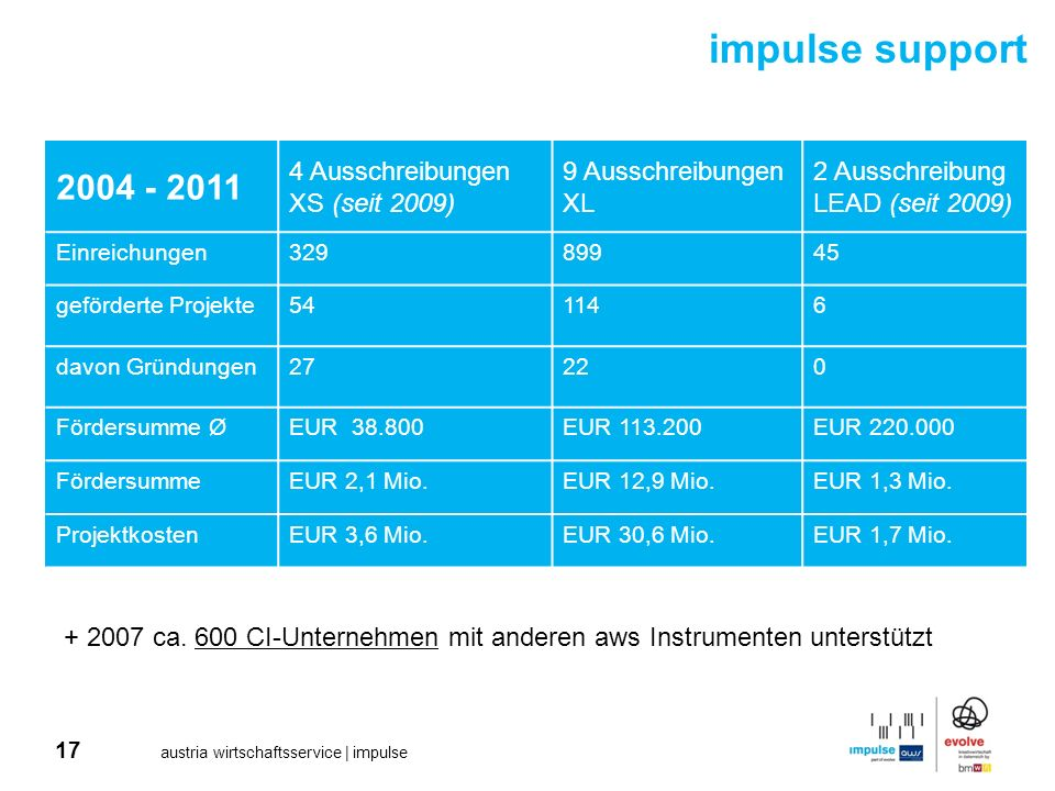 impulse support 2004 - 2011 4 Ausschreibungen XS (seit 2009)