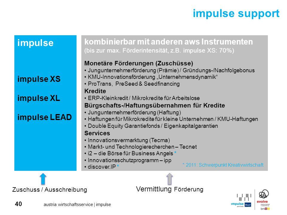 impulse support impulse kombinierbar mit anderen aws Instrumenten