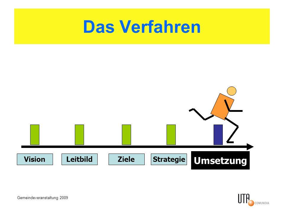 Das Verfahren Umsetzung Vision Leitbild Ziele Strategie