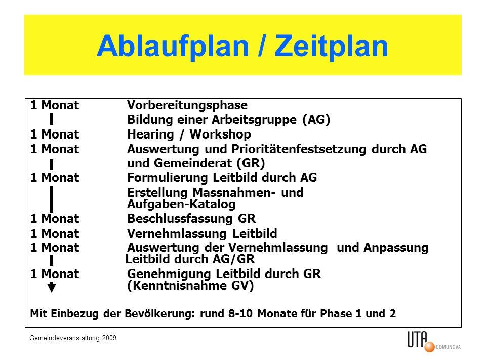 Ablaufplan / Zeitplan 1 Monat Vorbereitungsphase
