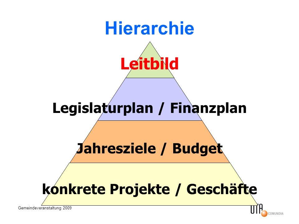 Legislaturplan / Finanzplan konkrete Projekte / Geschäfte