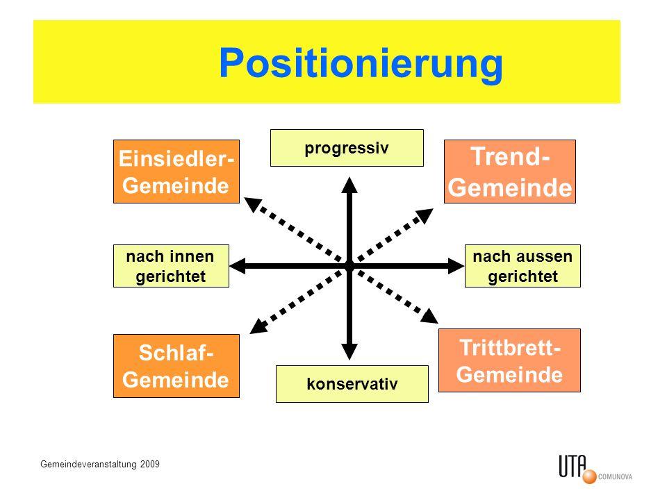 Positionierung Trend- Gemeinde Einsiedler- Gemeinde Trittbrett-