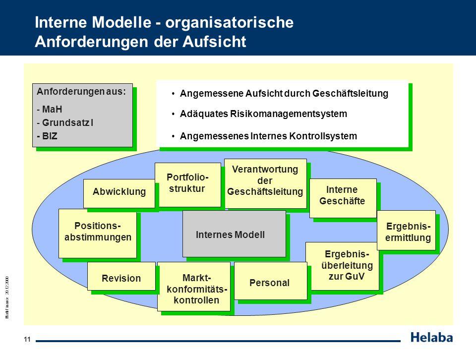 Interne Modelle - organisatorische Anforderungen der Aufsicht