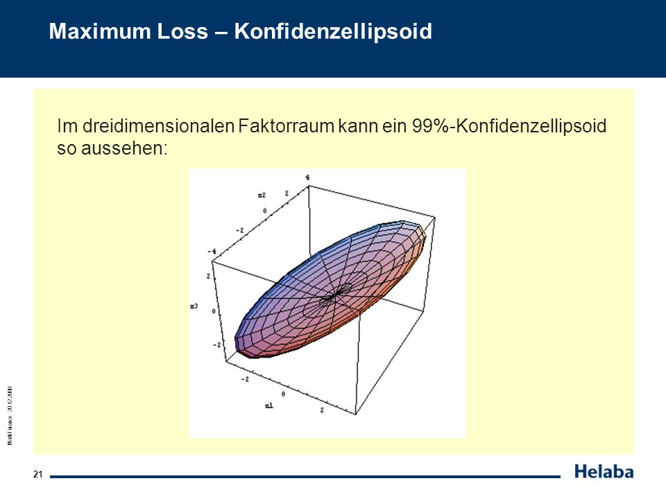 Maximum Loss – Konfidenzellipsoid