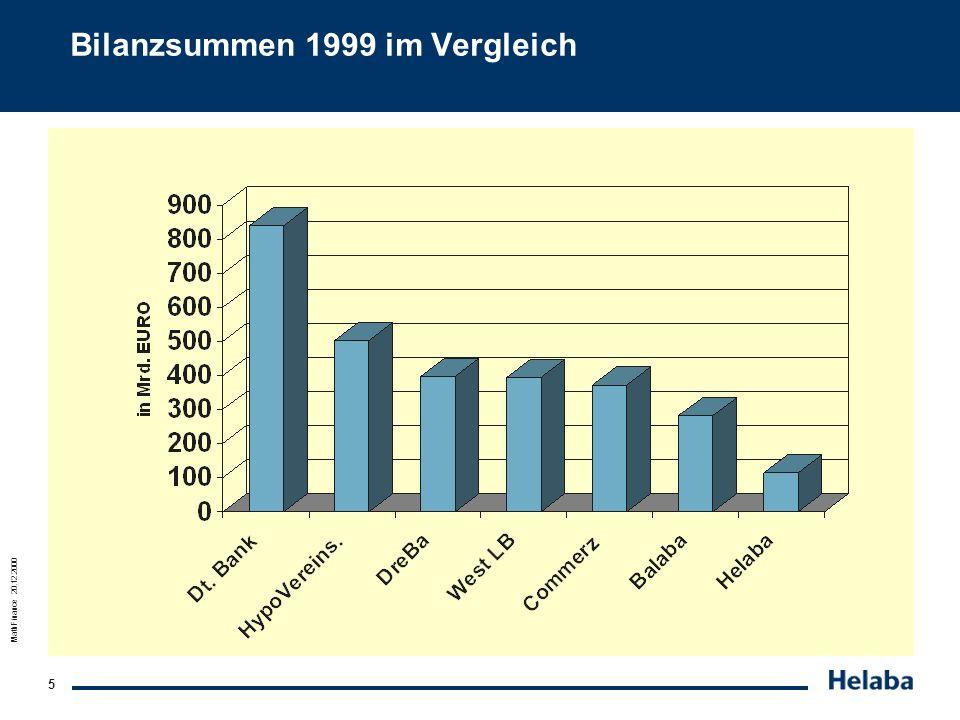 Bilanzsummen 1999 im Vergleich