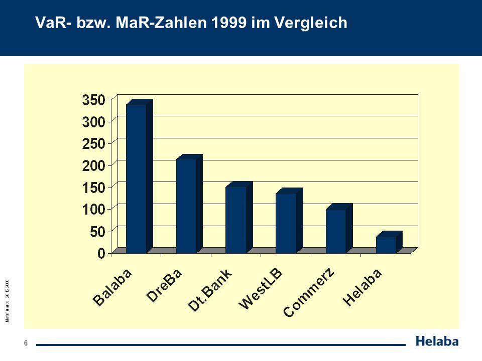 VaR- bzw. MaR-Zahlen 1999 im Vergleich