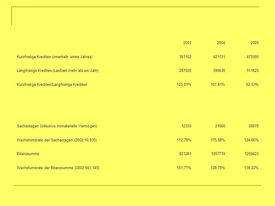2003 2004. 2005. Kurzfristige Krediten (innerhalb eines Jahres) 361102. 421131. 473595. Langfristige Krediten (Laufzeit mehr als ein Jahr)